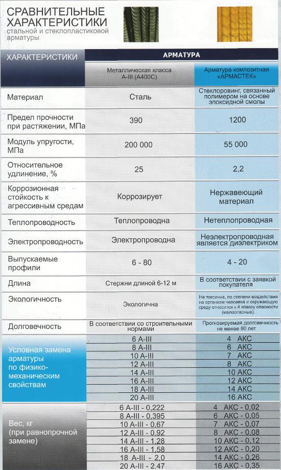 вес стеклопластиковой арматуры таблица